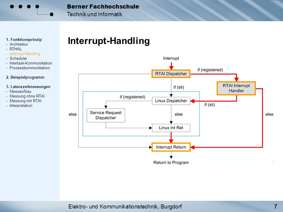 Elektro- und Kommunikationstechnik, Burgdorf7 Berner Fachhochschule Technik und Informatik Interrupt-Handling 1. Funktionsprinzip - Architektur - RTHA
