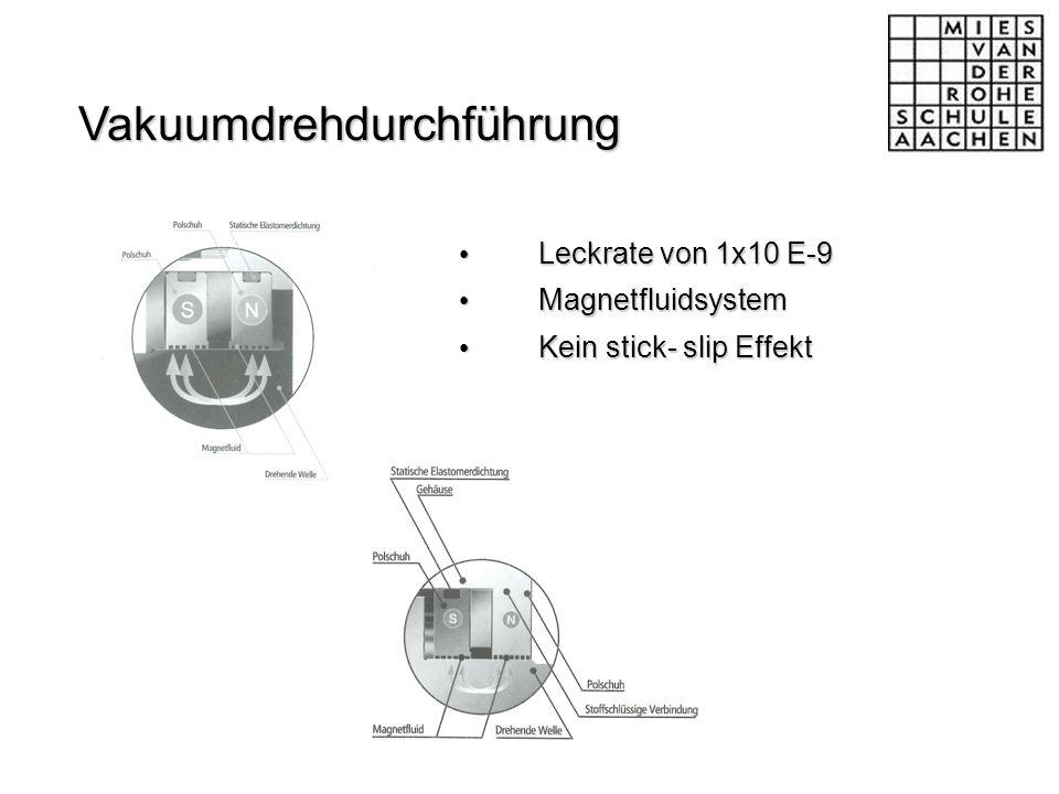 Leckrate von 1x10 E-9 Leckrate von 1x10 E-9 Magnetfluidsystem Magnetfluidsystem Kein stick- slip Effekt Kein stick- slip Effekt Vakuumdrehdurchführung