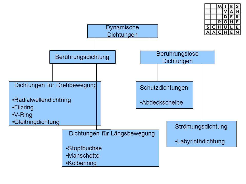 Dichtungen für Längsbewegung ohne oder mit Drehbewegung Stoffbuchsen Formdichtungen Ringdichtungen