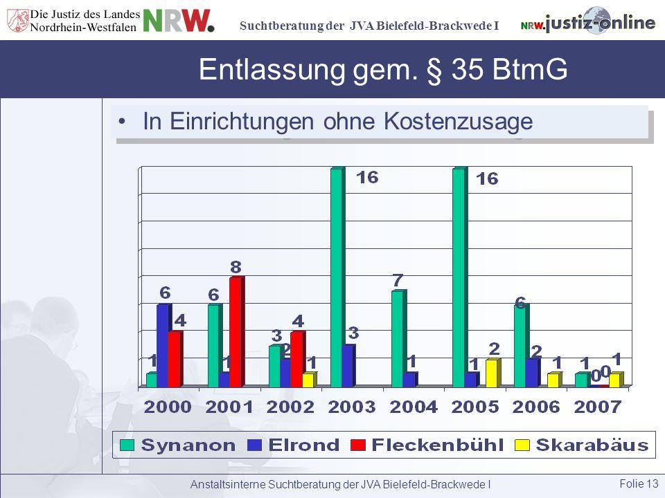 Suchtberatung der JVA Bielefeld-Brackwede I Anstaltsinterne Suchtberatung der JVA Bielefeld-Brackwede I Folie 13 Entlassung gem. § 35 BtmG In Einricht