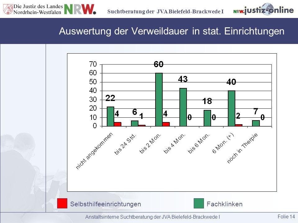 Suchtberatung der JVA Bielefeld-Brackwede I Anstaltsinterne Suchtberatung der JVA Bielefeld-Brackwede I Folie 14 Auswertung der Verweildauer in stat.