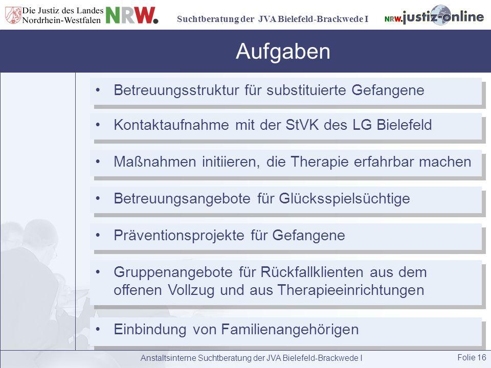 Suchtberatung der JVA Bielefeld-Brackwede I Anstaltsinterne Suchtberatung der JVA Bielefeld-Brackwede I Folie 16 Aufgaben Betreuungsstruktur für subst