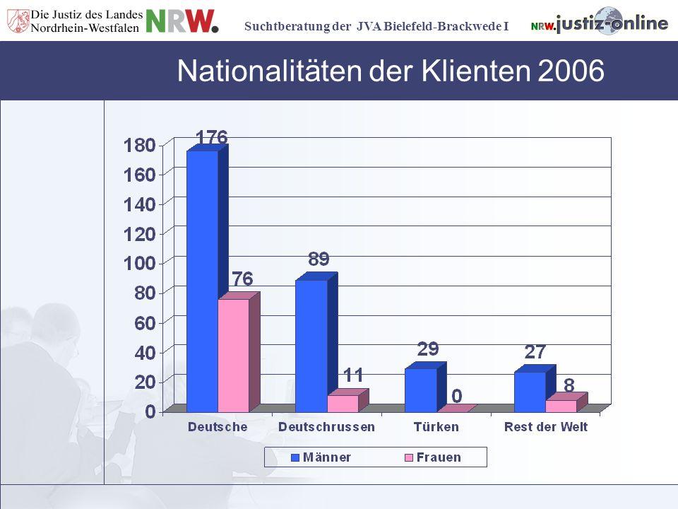Suchtberatung der JVA Bielefeld-Brackwede I Nationalitäten der Klienten 2006