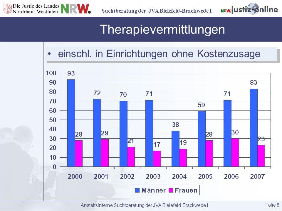 Suchtberatung der JVA Bielefeld-Brackwede I Anstaltsinterne Suchtberatung der JVA Bielefeld-Brackwede I Folie 8 Therapievermittlungen einschl. in Einr