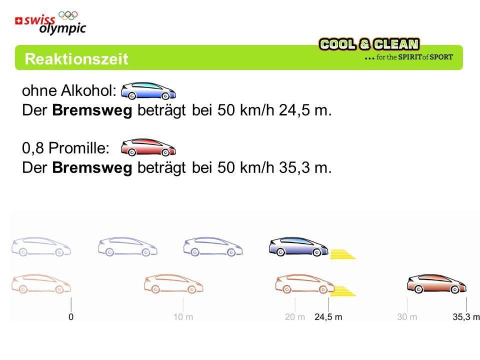 Reaktionszeit ohne Alkohol: Der Bremsweg beträgt bei 50 km/h 24,5 m. 0,8 Promille: Der Bremsweg beträgt bei 50 km/h 35,3 m.