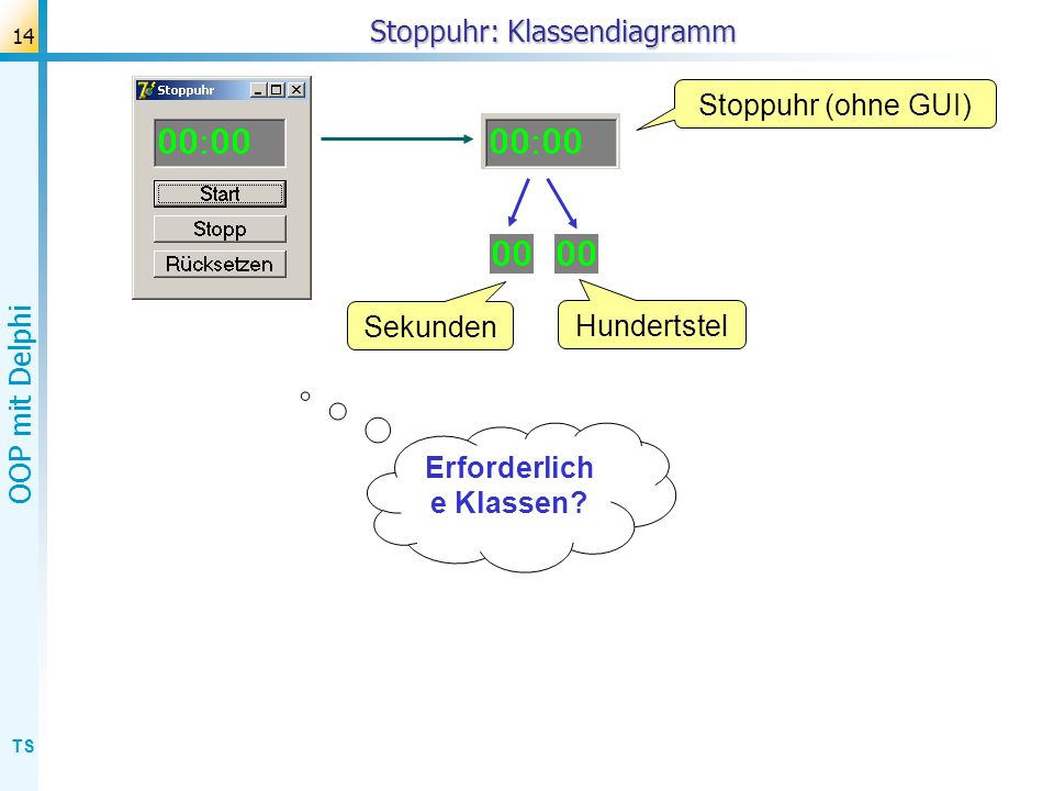 TS OOP mit Delphi 14 Stoppuhr: Klassendiagramm Stoppuhr (ohne GUI) Hundertstel Sekunden Erforderlich e Klassen?