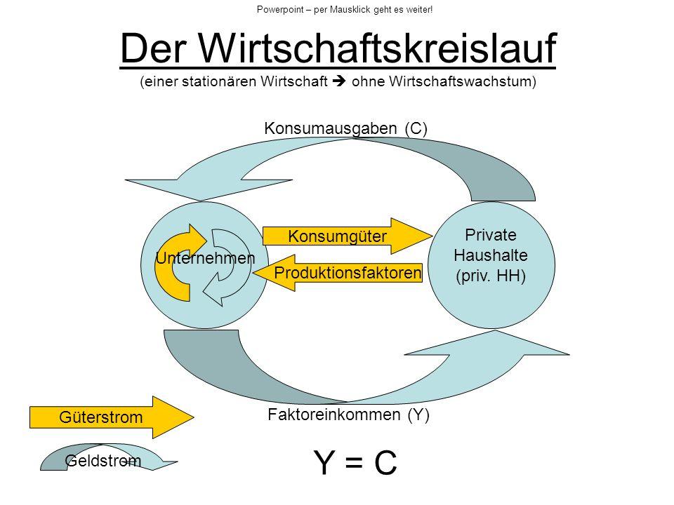Der Wirtschaftskreislauf (einer stationären Wirtschaft ohne Wirtschaftswachstum) Private Haushalte (priv. HH) Konsumausgaben (C) Faktoreinkommen (Y) P