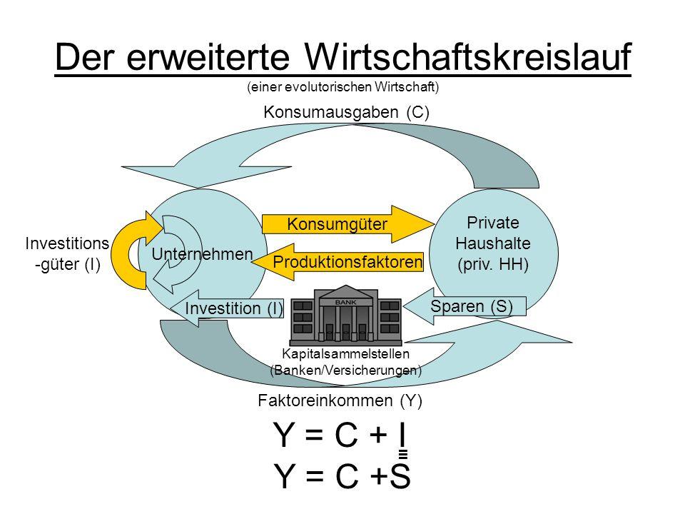 Der erweiterte Wirtschaftskreislauf (einer evolutorischen Wirtschaft) Unternehmen Private Haushalte (priv. HH) Konsumausgaben (C) Faktoreinkommen (Y)