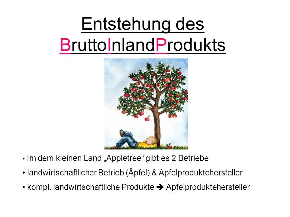 Die Entstehungsrechnung einer stationäre VWS ohne Staat Landwirtschaftliches Produktionsergebnis: Äpfel/Wert 1.000 Produktionskonto (Landwirtschaft) Äpfel 1000 Weiterverarbeiter Produktionsergebnis: Mus & Saft/Wert 2.500 Wie hoch ist das Bruttowertschöpfung (BWS) des Landes Appletree.