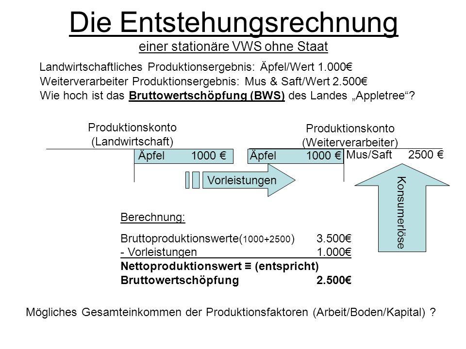 Berechnung des BIP Nationales Produktionskonto Appletree (alles in ) Konsumerlöse (C) 2.500 Vorleistungen(VL) 1.000 Bruttowertschöpfung 2.500 Nationales Produktionskonto Appletree (alles in ) Nettowertschöpfung 2.300 Konsumerlöse (C) 2.300 Bruttoinvestition (I br ) 200Abschreibung (D) 200 BWS = BPW-VL ohne Staat entspricht die Bruttowertschöpfung dem BIP das verteilbare Volkseinkommen (Y) der Nettowertschöpfung Y= C+ I br -D Vorleistungen(VL) 1.000 BPW 3.500 Vorleistungen(VL) 1.000 Abschreibung (D): 200 Ersatzinvestitionen(I br ) zum Ausgleich: 200 (d.h.
