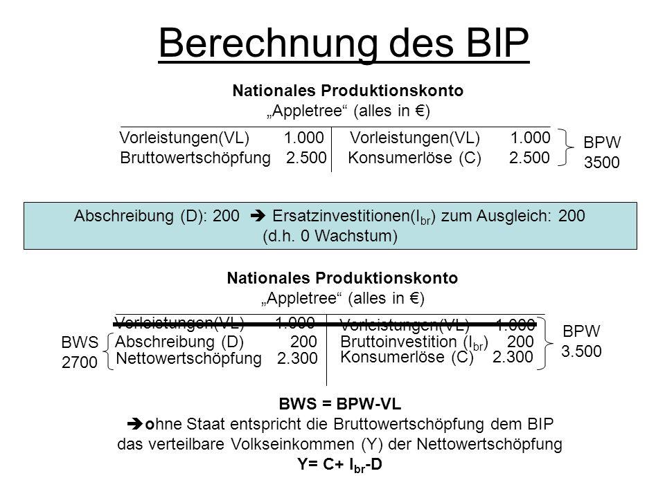 Berechnung des BIP Nationales Produktionskonto Appletree (alles in ) Konsumerlöse (C) 2.500 Vorleistungen(VL) 1.000 Bruttowertschöpfung 2.500 National