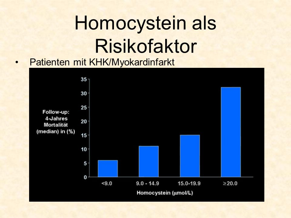Homocystein als Risikofaktor Patienten mit KHK/Myokardinfarkt