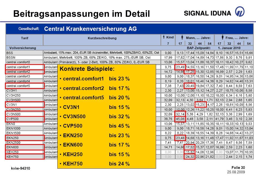 kviw-94310 Folie 30 25.08.2009 Beitragsanpassungen im Detail Konkrete Beispiele: central.comfort1bis 23 % central.comfort2bis 17 % central.comfort5bis