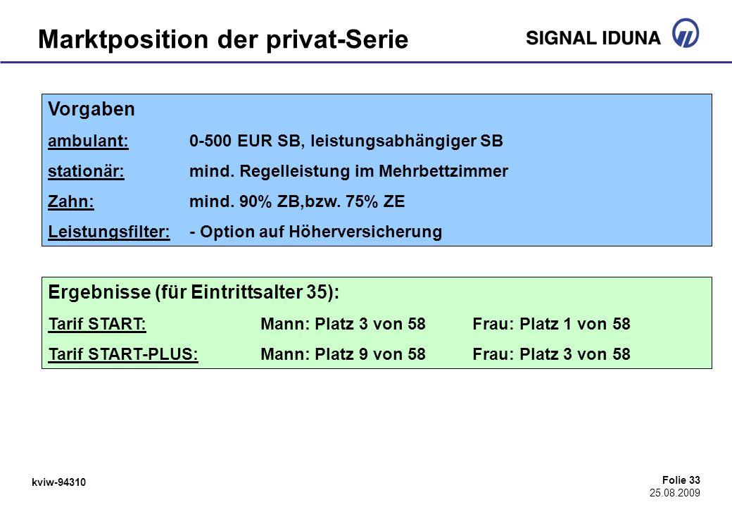kviw-94310 Folie 33 25.08.2009 Marktposition der privat-Serie Vorgaben ambulant: 0-500 EUR SB, leistungsabhängiger SB stationär:mind. Regelleistung im