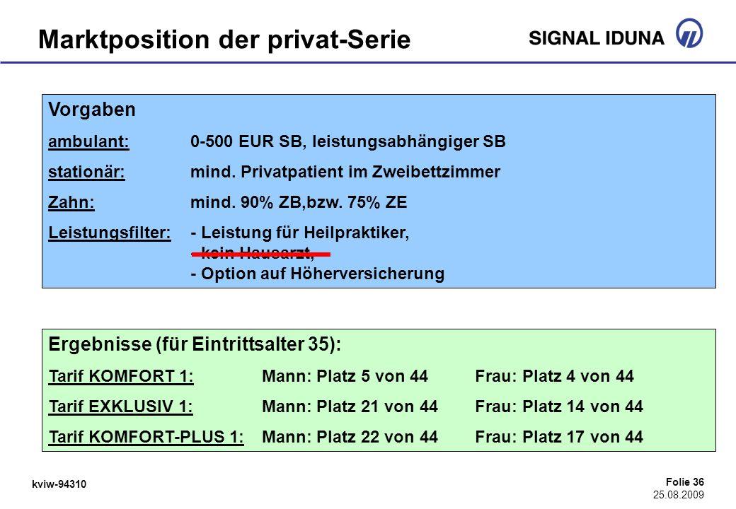 kviw-94310 Folie 36 25.08.2009 Marktposition der privat-Serie Ergebnisse (für Eintrittsalter 35): Tarif KOMFORT 1: Mann: Platz 5 von 44Frau: Platz 4 v