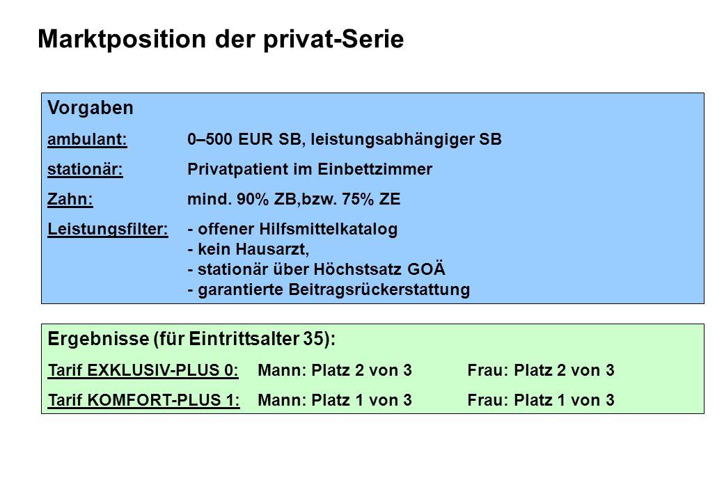 Marktposition der privat-Serie Vorgaben ambulant: 0–500 EUR SB, leistungsabhängiger SB stationär:Privatpatient im Einbettzimmer Zahn: mind. 90% ZB,bzw