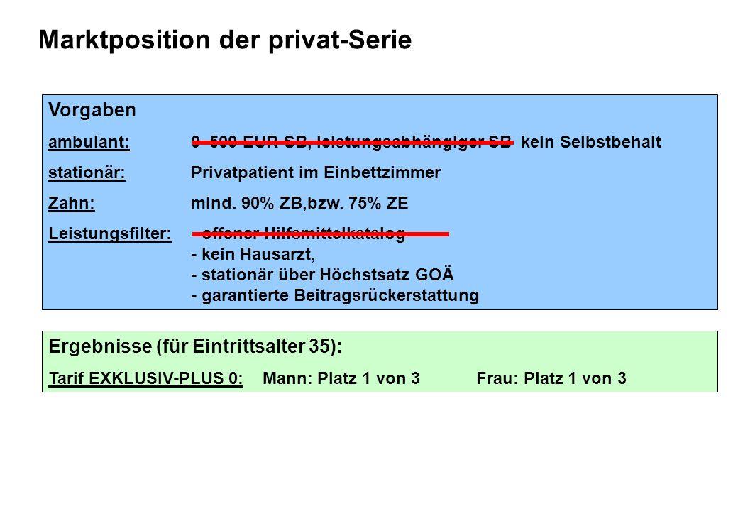 Marktposition der privat-Serie Vorgaben ambulant: 0–500 EUR SB, leistungsabhängiger SB kein Selbstbehalt stationär:Privatpatient im Einbettzimmer Zahn