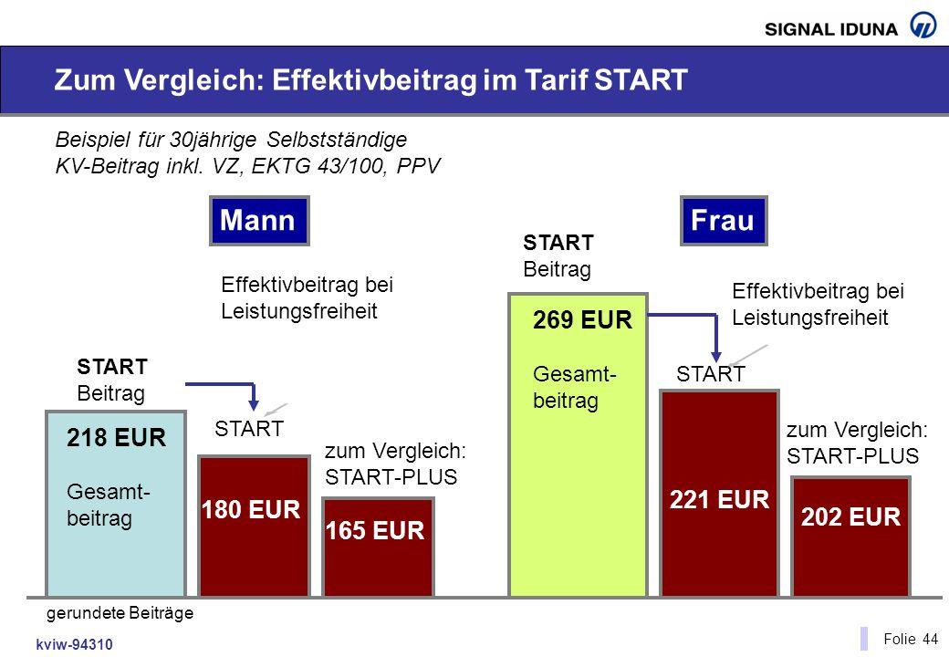 kviw-94310 Folie 44 Zum Vergleich: Effektivbeitrag im Tarif START Beispiel für 30jährige Selbstständige KV-Beitrag inkl. VZ, EKTG 43/100, PPV 218 EUR
