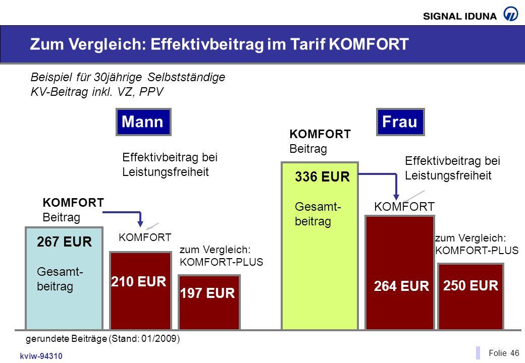 kviw-94310 Folie 46 Zum Vergleich: Effektivbeitrag im Tarif KOMFORT Beispiel für 30jährige Selbstständige KV-Beitrag inkl. VZ, PPV 267 EUR Gesamt- bei