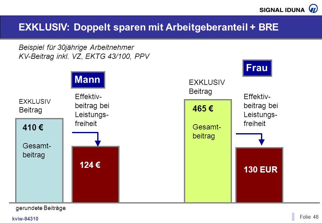 kviw-94310 Folie 48 EXKLUSIV: Doppelt sparen mit Arbeitgeberanteil + BRE Beispiel für 30jährige Arbeitnehmer KV-Beitrag inkl. VZ, EKTG 43/100, PPV 410