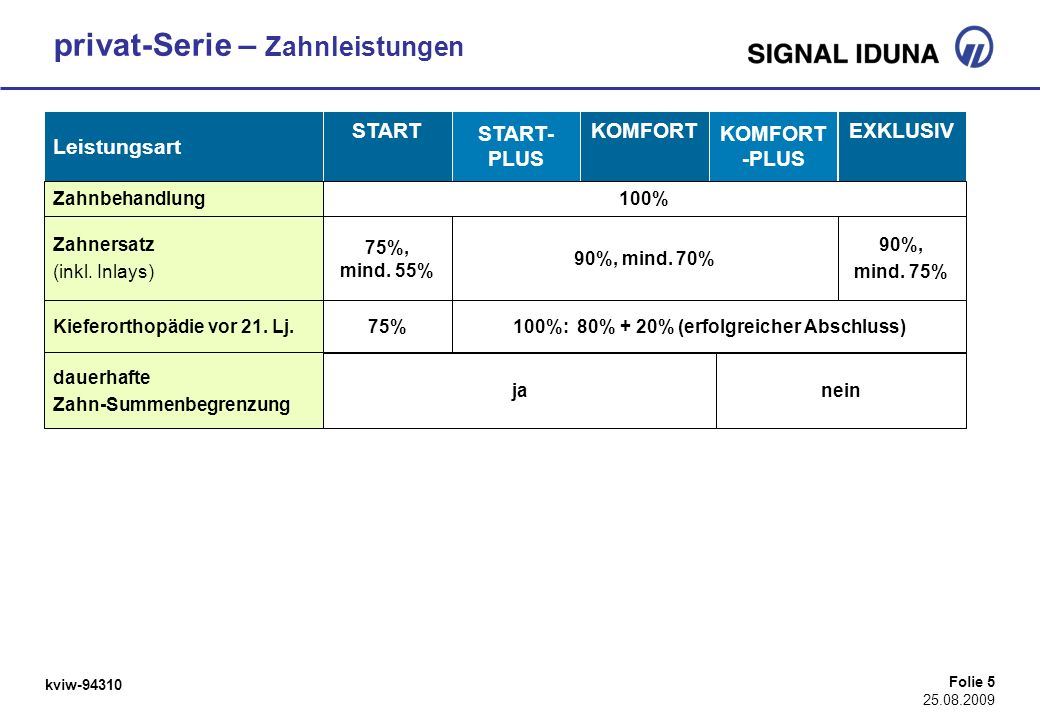 kviw-94310 Folie 5 25.08.2009 Leistungsart START START- PLUS KOMFORT KOMFORT -PLUS EXKLUSIV Zahnbehandlung100% Zahnersatz (inkl. Inlays) Kieferorthopä