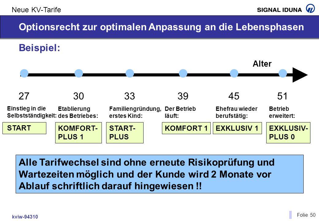 kviw-94310 Folie 50 Neue KV-Tarife Beispiel: 27 Optionsrecht zur optimalen Anpassung an die Lebensphasen Einstieg in die Selbstständigkeit: START 30 E