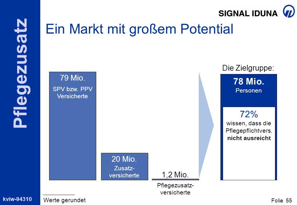 kviw-94310 Pflegezusatz Folie 55 Ein Markt mit großem Potential SPV bzw. PPV Versicherte Pflegezusatz- versicherte 79 Mio. 1,2 Mio. Zusatz- versichert