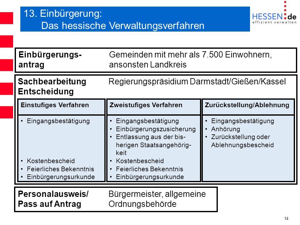 14 13. Einbürgerung: Das hessische Verwaltungsverfahren Einbürgerungs-Gemeinden mit mehr als 7.500 Einwohnern, antragansonsten Landkreis Sachbearbeitu