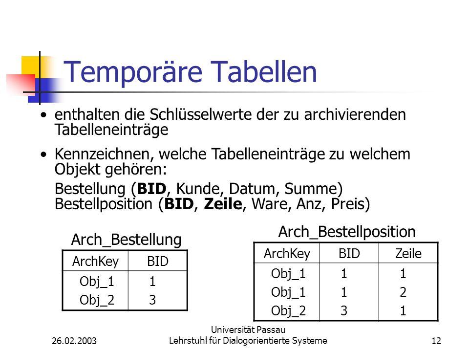 26.02.2003 Universität Passau Lehrstuhl für Dialogorientierte Systeme12 Temporäre Tabellen enthalten die Schlüsselwerte der zu archivierenden Tabelleneinträge Kennzeichnen, welche Tabelleneinträge zu welchem Objekt gehören: Bestellung (BID, Kunde, Datum, Summe) Bestellposition (BID, Zeile, Ware, Anz, Preis) ArchKeyBID Obj_1 Obj_2 1 3 ArchKeyBIDZeile Obj_1 Obj_2 1 3 1 2 1 Arch_Bestellung Arch_Bestellposition