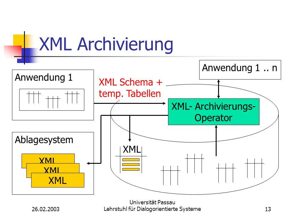 26.02.2003 Universität Passau Lehrstuhl für Dialogorientierte Systeme13 XML Archivierung Anwendung 1 Ablagesystem XML Anwendung 1..