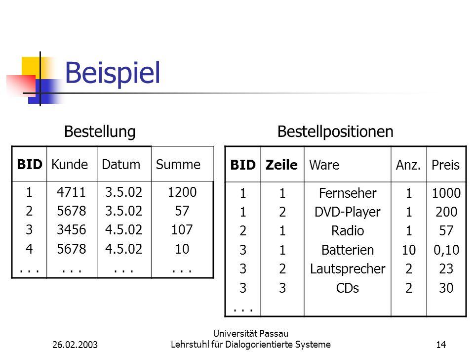 26.02.2003 Universität Passau Lehrstuhl für Dialogorientierte Systeme14 Beispiel BIDKundeDatumSumme 1 2 3 4...