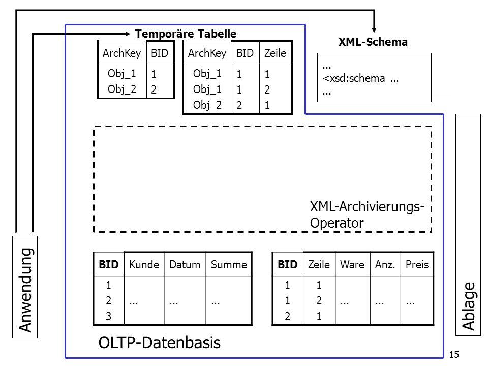26.02.2003 Universität Passau Lehrstuhl für Dialogorientierte Systeme15 Anwendung XML-Archivierungs- Operator BIDKundeDatumSumme 123123...