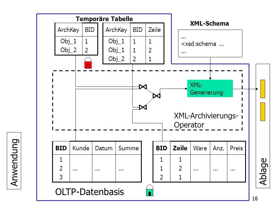 26.02.2003 Universität Passau Lehrstuhl für Dialogorientierte Systeme16 Anwendung XML-Archivierungs- Operator BIDKundeDatumSumme 123123...