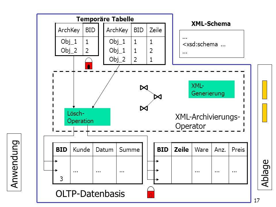 26.02.2003 Universität Passau Lehrstuhl für Dialogorientierte Systeme17 Anwendung XML-Archivierungs- Operator BIDKundeDatumSumme 123123...