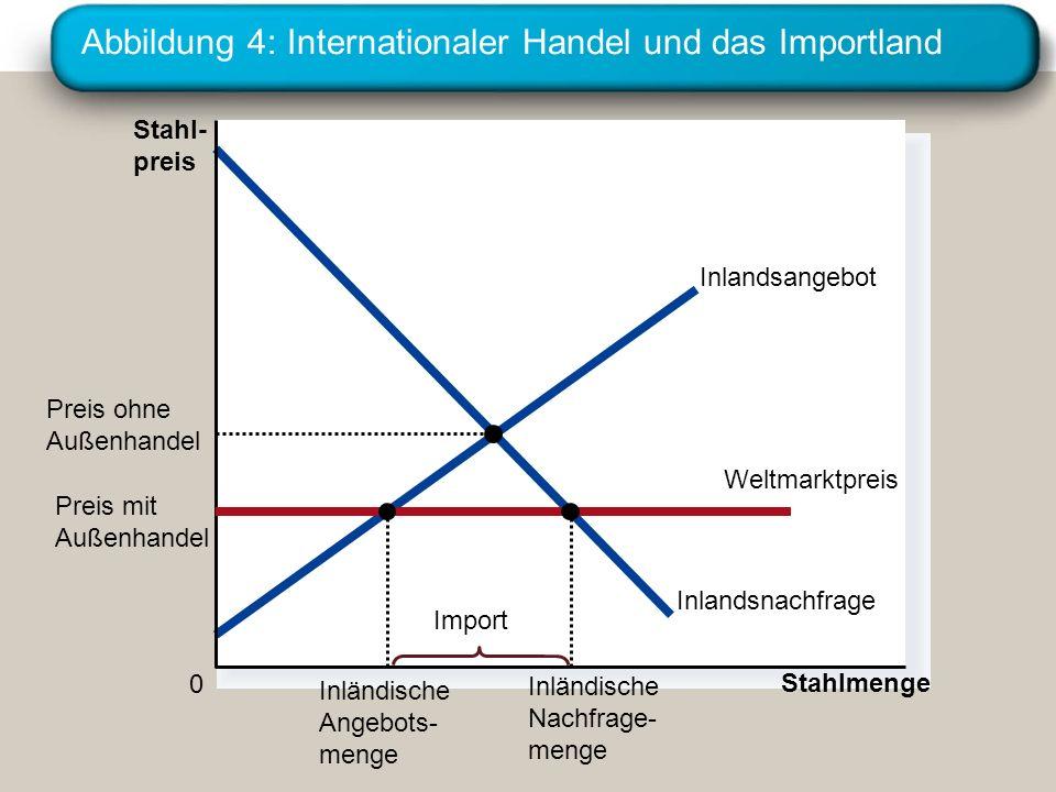 Abbildung 4: Internationaler Handel und das Importland Stahl- preis 0 Stahlmenge Inlandsangebot Inlandsnachfrage Import Preis ohne Außenhandel Preis m