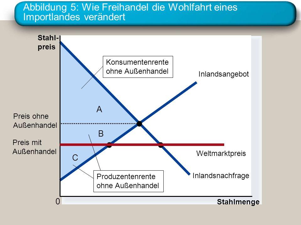Abbildung 5: Wie Freihandel die Wohlfahrt eines Importlandes verändert C B A Stahl- preis 0 Stahlmenge Inlandsangebot Inlandsnachfrage Konsumentenrent