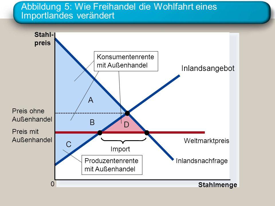 Abbildung 5: Wie Freihandel die Wohlfahrt eines Importlandes verändert C B D A Stahl- preis 0 Stahlmenge Inlandsangebot Inlandsnachfrage Import Produz