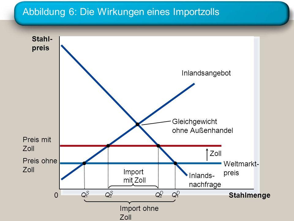 Abbildung 6: Die Wirkungen eines Importzolls Stahl- preis 0 Stahlmenge Inlandsangebot Inlands- nachfrage Zoll Import ohne Zoll Gleichgewicht ohne Auße