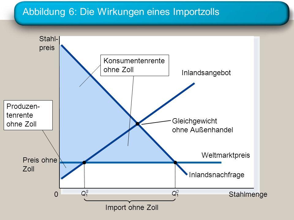 Abbildung 6: Die Wirkungen eines Importzolls Stahl- preis 0 Stahlmenge Inlandsangebot Inlandsnachfrage Import ohne Zoll Gleichgewicht ohne Außenhandel