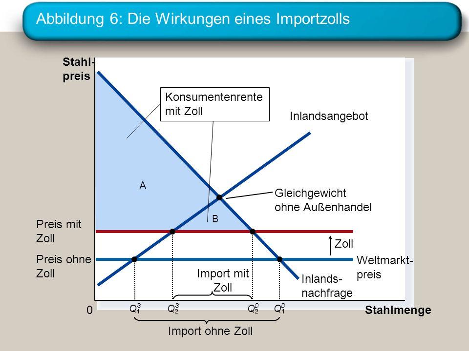 Abbildung 6: Die Wirkungen eines Importzolls A B Stahl- preis 0 Stahlmenge Inlandsangebot Inlands- nachfrage Zoll Import ohne Zoll Gleichgewicht ohne