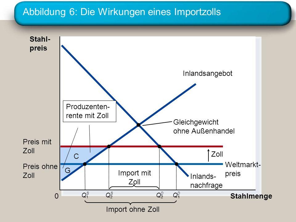 Abbildung 6: Die Wirkungen eines Importzolls C G Stahl- preis 0 Stahlmenge Inlandsangebot Inlands- nachfrage Zoll Import ohne Zoll Gleichgewicht ohne