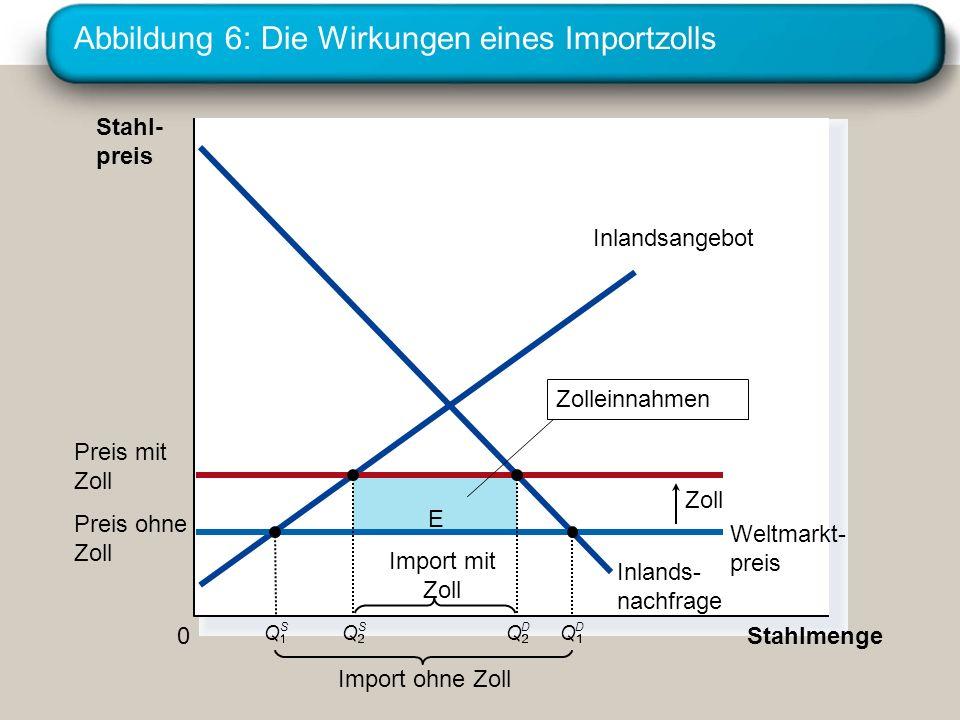 Abbildung 6: Die Wirkungen eines Importzolls E Stahl- preis 0 Stahlmenge Inlandsangebot Inlands- nachfrage Zoll Import ohne Zoll Weltmarkt- preis Q S
