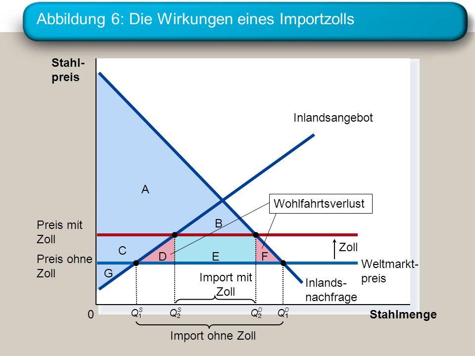 Abbildung 6: Die Wirkungen eines Importzolls C G A EDF B Stahl- preis 0 Stahlmenge Inlandsangebot Inlands- nachfrage Zoll Import ohne Zoll Weltmarkt-