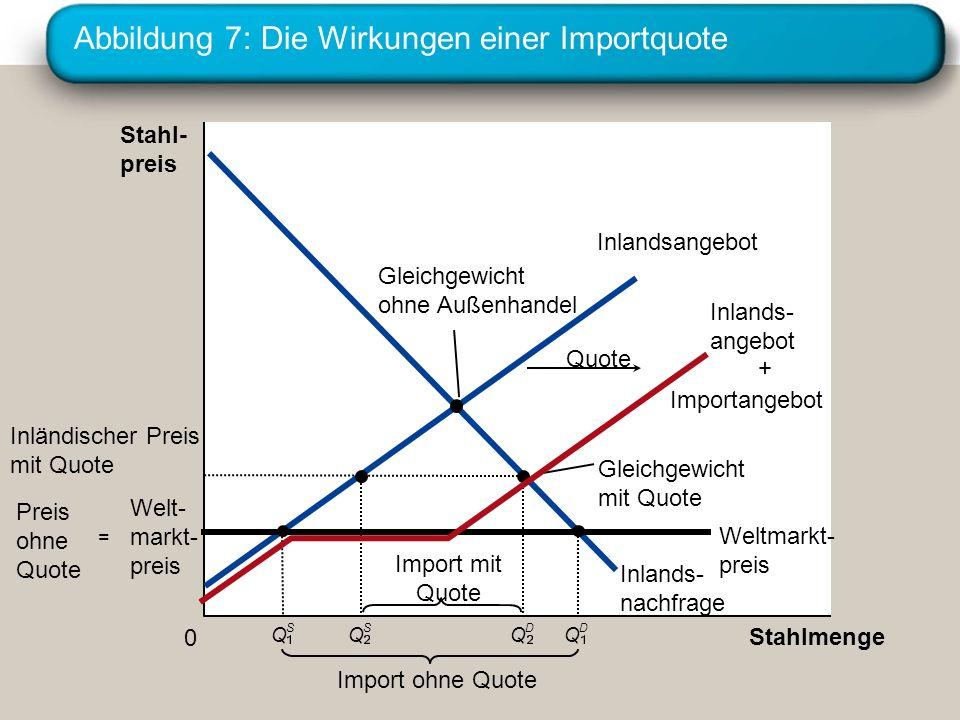 Abbildung 7: Die Wirkungen einer Importquote Stahl- preis 0 Stahlmenge Inlandsangebot Inlands- nachfrage Gleichgewicht mit Quote Quote Import mit Quot