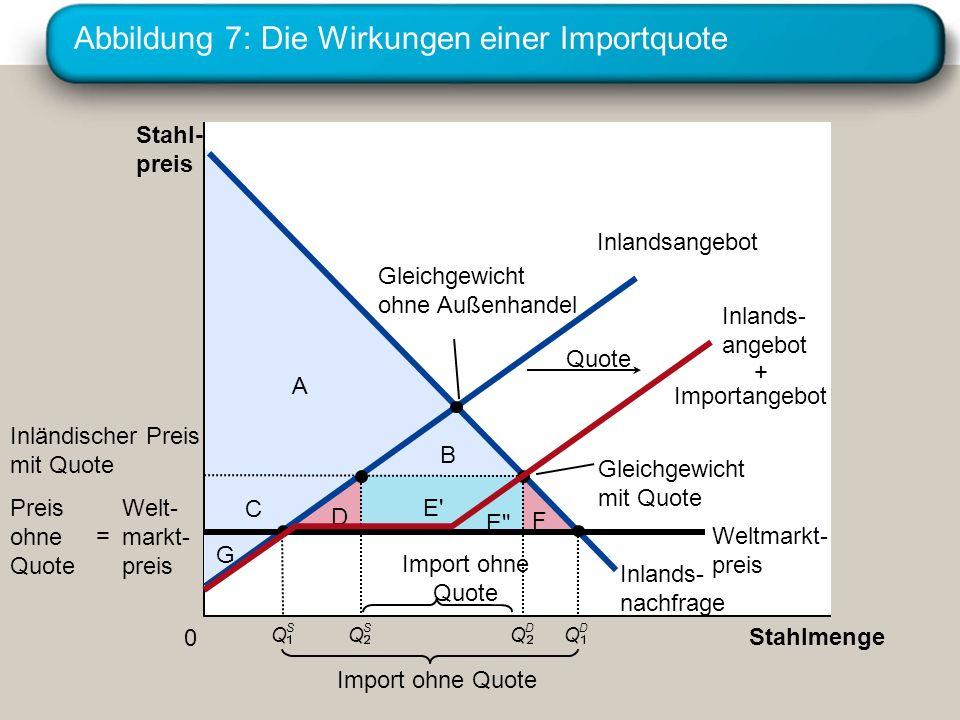 Abbildung 7: Die Wirkungen einer Importquote A E' C B G D E