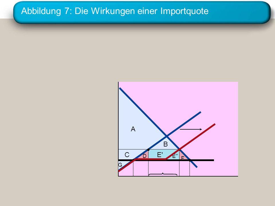 Institut für Wirtschaftswissenschaft. Universität Erlangen-Nürnberg Abbildung 7: Die Wirkungen einer Importquote A E'C B G DE