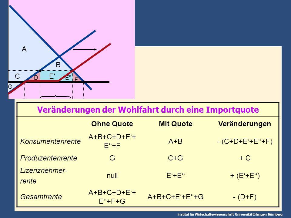 Institut für Wirtschaftswissenschaft. Universität Erlangen-Nürnberg Veränderungen der Wohlfahrt durch eine Importquote Ohne QuoteMit QuoteVeränderunge