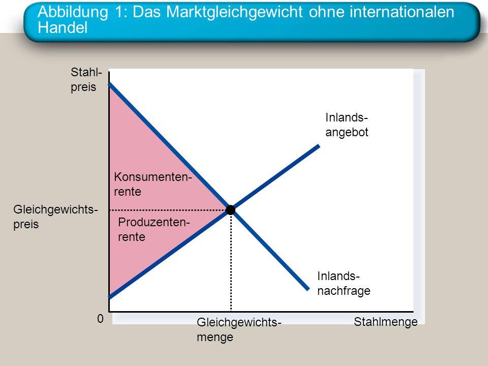 Abbildung 1: Das Marktgleichgewicht ohne internationalen Handel Konsumenten- rente Produzenten- rente Stahl- preis 0 Stahlmenge Inlands- angebot Inlan