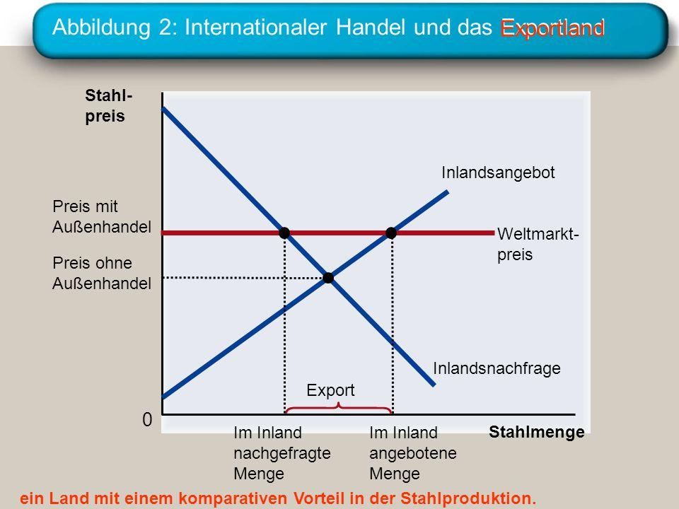Abbildung 2: Internationaler Handel und das Exportland Stahl- preis 0 Stahlmenge Inlandsangebot Inlandsnachfrage Export Weltmarkt- preis Preis mit Auß