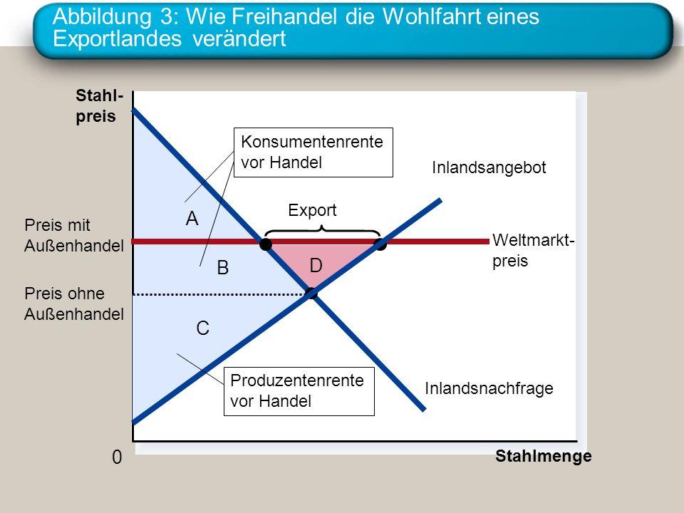 Abbildung 3: Wie Freihandel die Wohlfahrt eines Exportlandes verändert Stahl- preis 0 Stahlmenge Weltmarkt- preis Inlandsnachfrage Export Konsumentenr